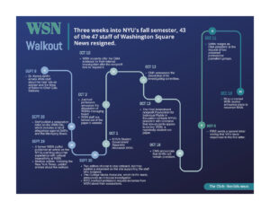 Timeline of WSN walkout and its aftermath