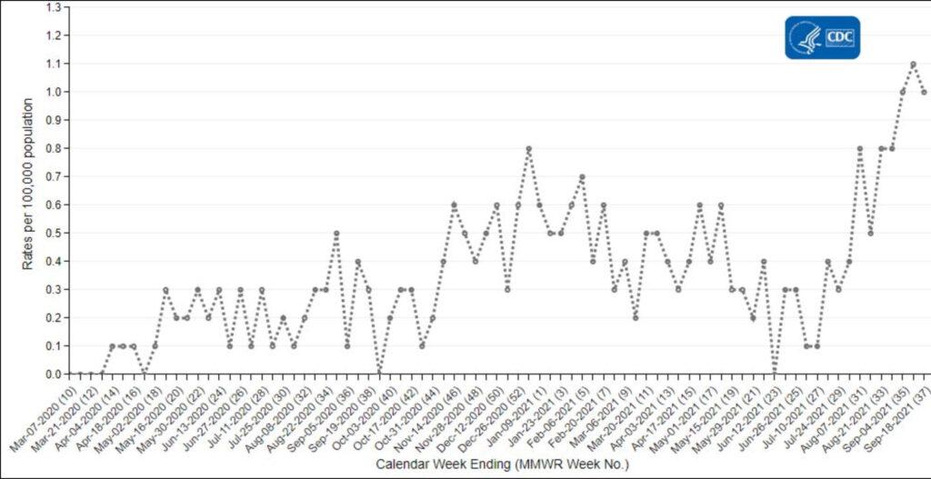 US pediatric hospitalization rate